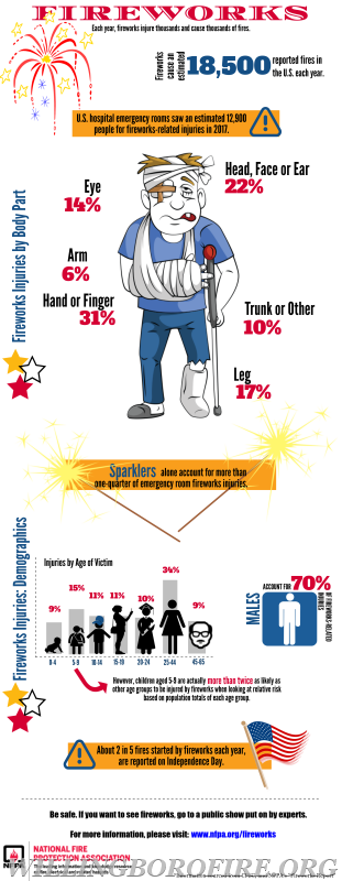 Consumer fireworks cause damage to people and property every year.